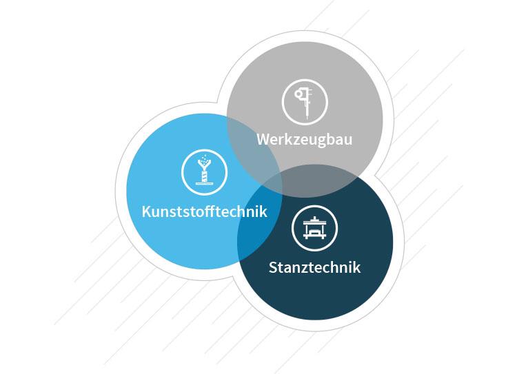 Grafik Leistungsspektrum Borkott